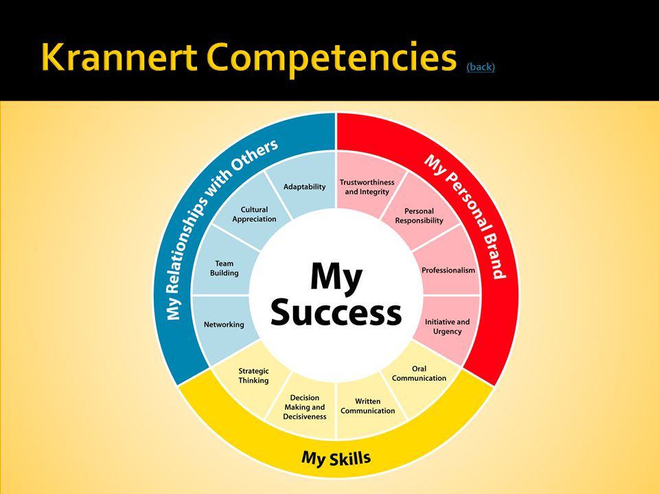 Krannert Competencies (back)