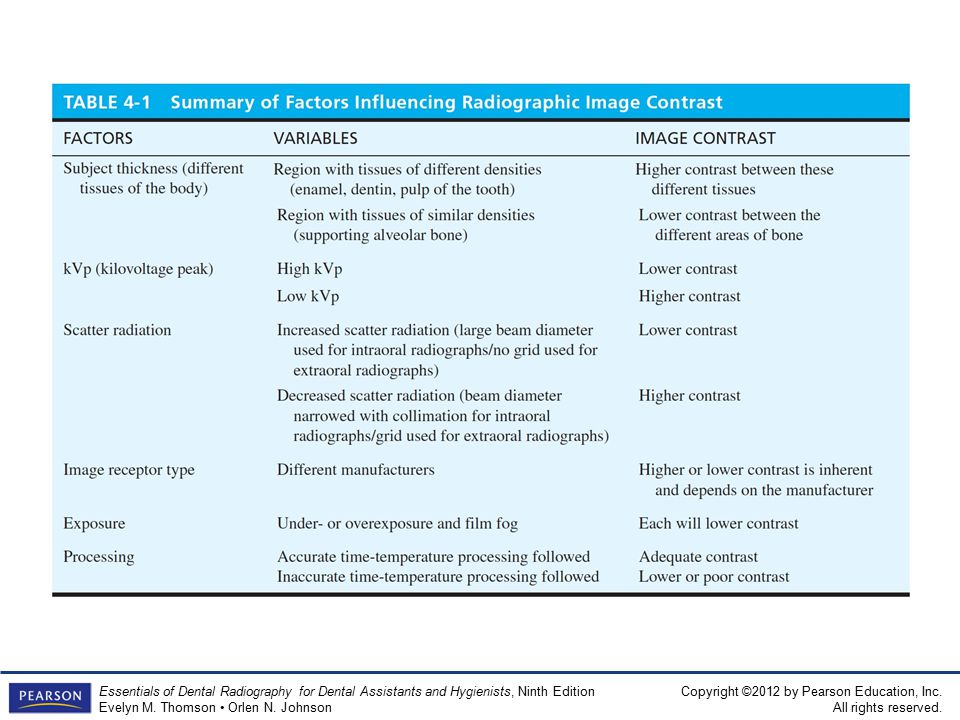 Table 4-1 Summary of Factors Influencing Radiographic Image Contrast