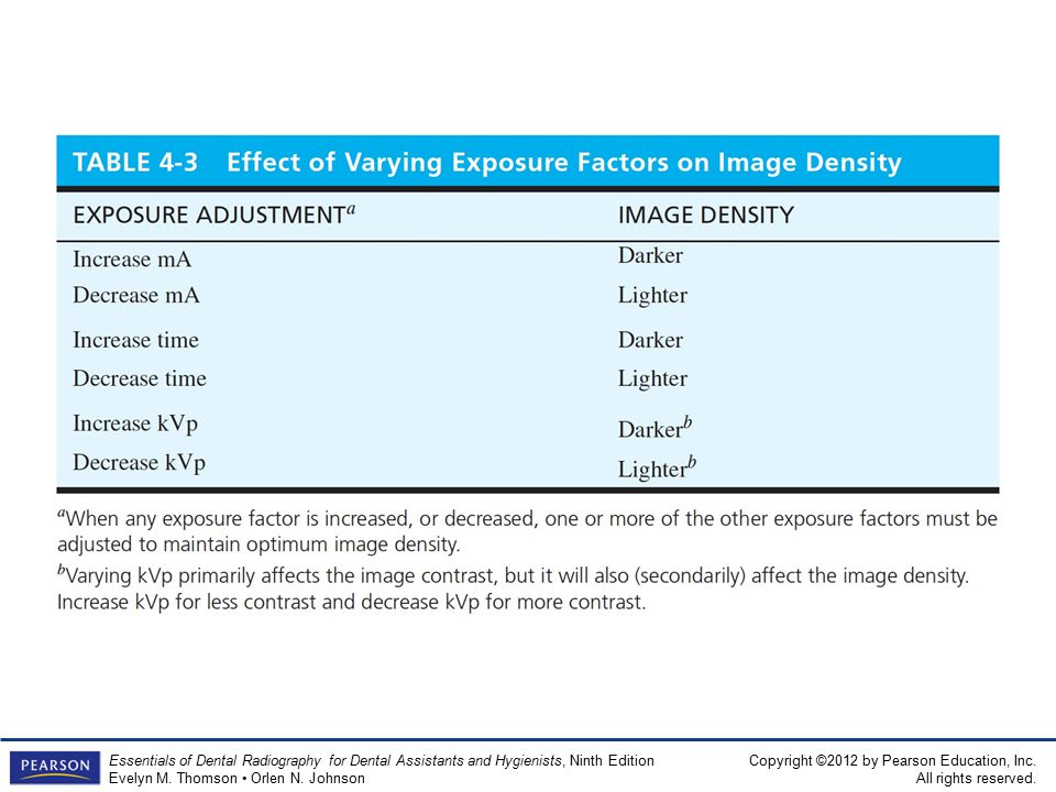 Table 4-3 Effect of Varying Exposure Factors on Image Density