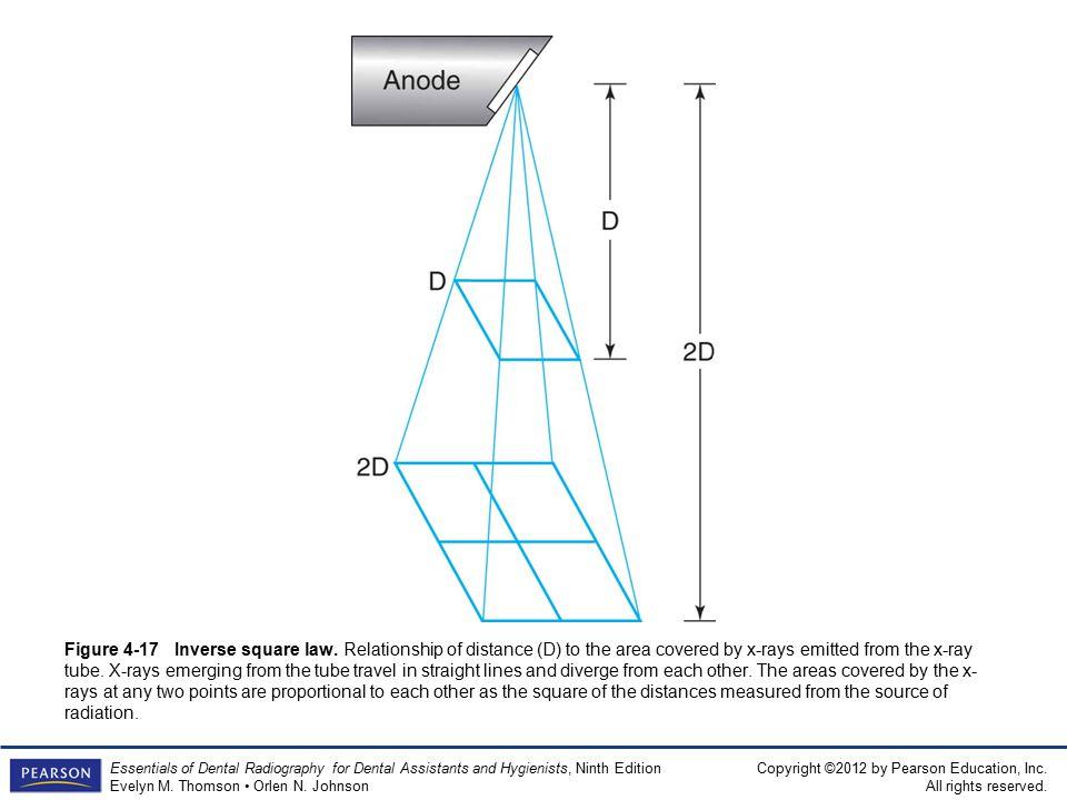 Figure 4-17 Inverse square law