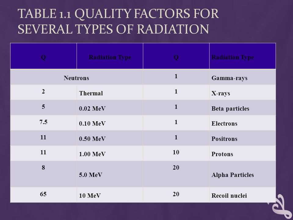 Table 1.1 Quality Factors for Several Types of Radiation