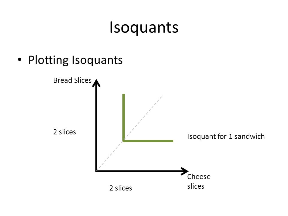 Isoquants Plotting Isoquants Bread Slices 2 slices