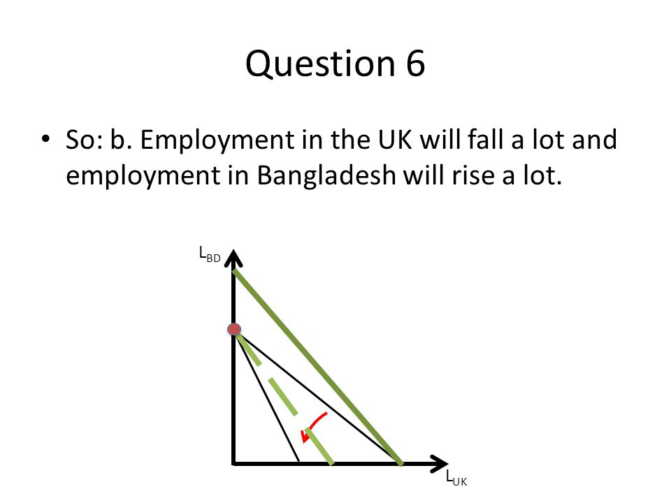 Question 6 So: b. Employment in the UK will fall a lot and employment in Bangladesh will rise a lot.