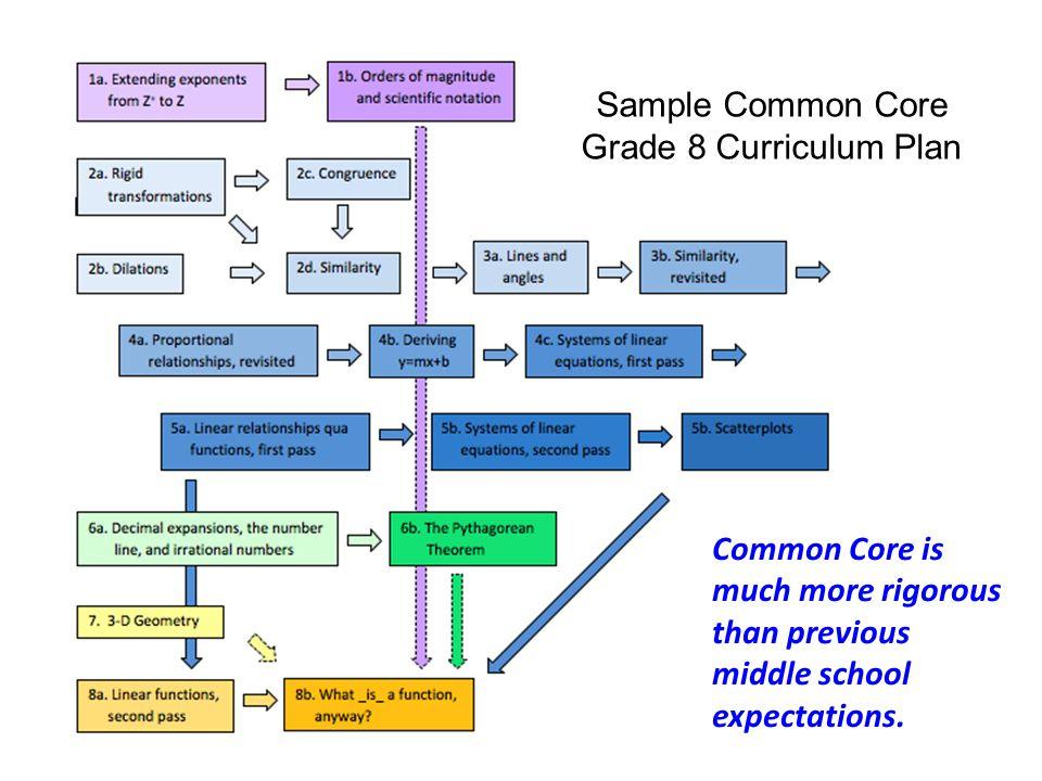 Sample Common Core Grade 8 Curriculum Plan