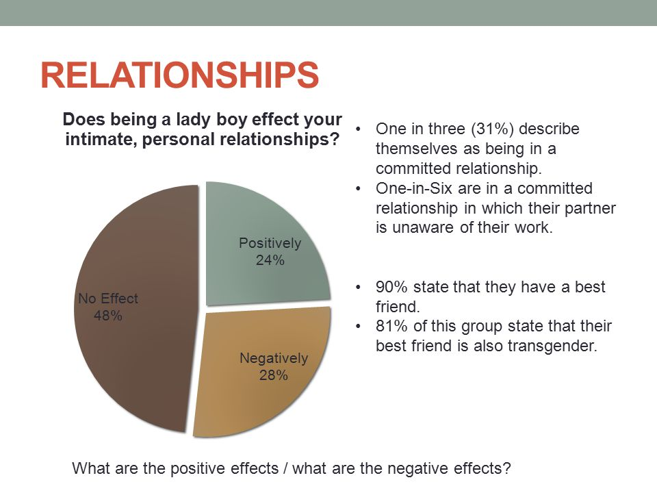 RELATIONSHIPS One in three (31%) describe themselves as being in a committed relationship.