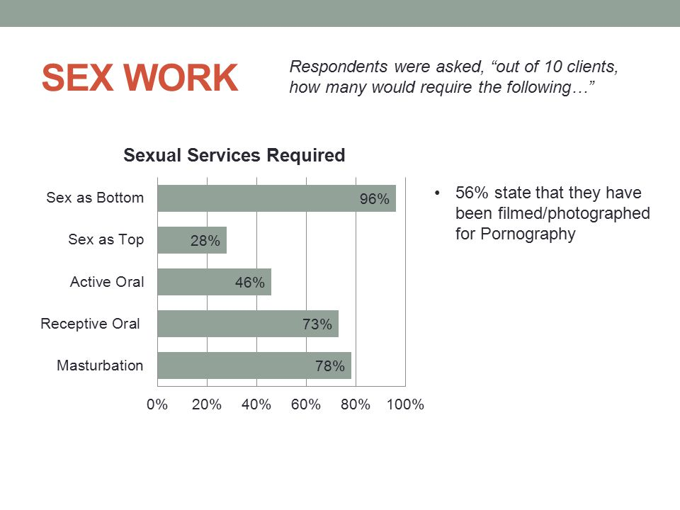 SEX WORK Respondents were asked, out of 10 clients, how many would require the following…
