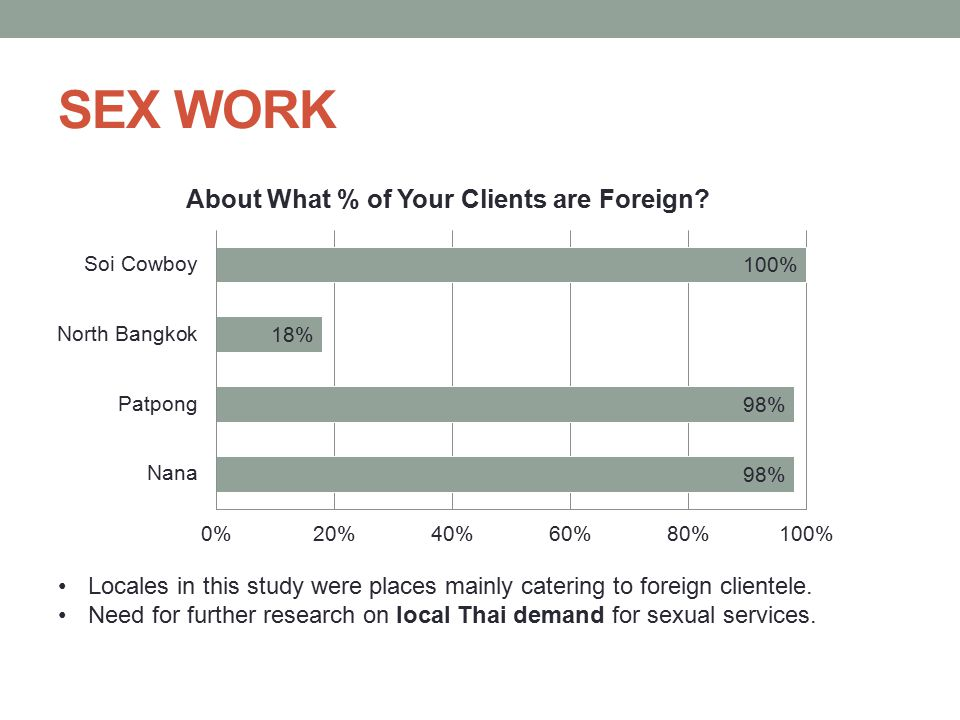 SEX WORK Locales in this study were places mainly catering to foreign clientele.