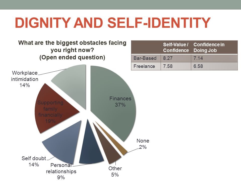 DIGNITY AND SELF-IDENTITY