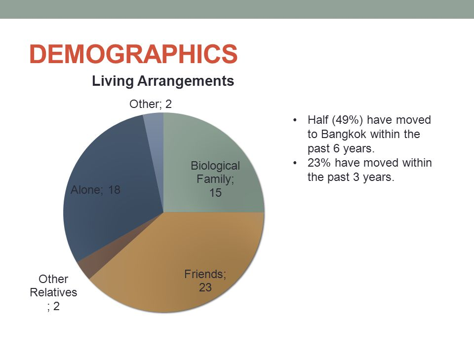 DEMOGRAPHICS Half (49%) have moved to Bangkok within the past 6 years.