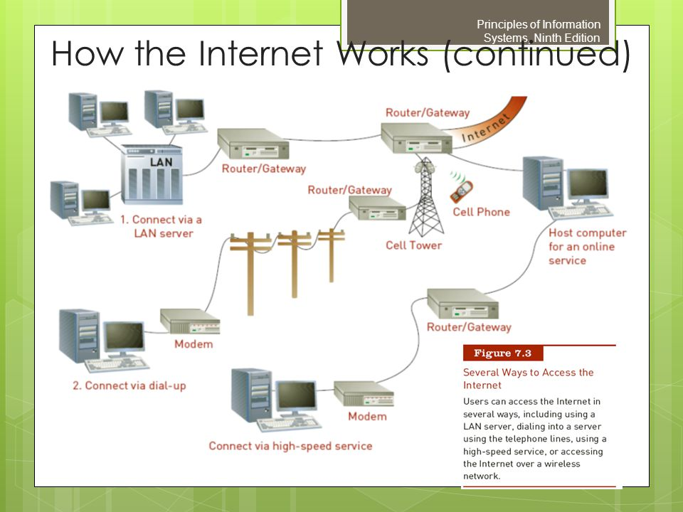 How the Internet Works (continued)