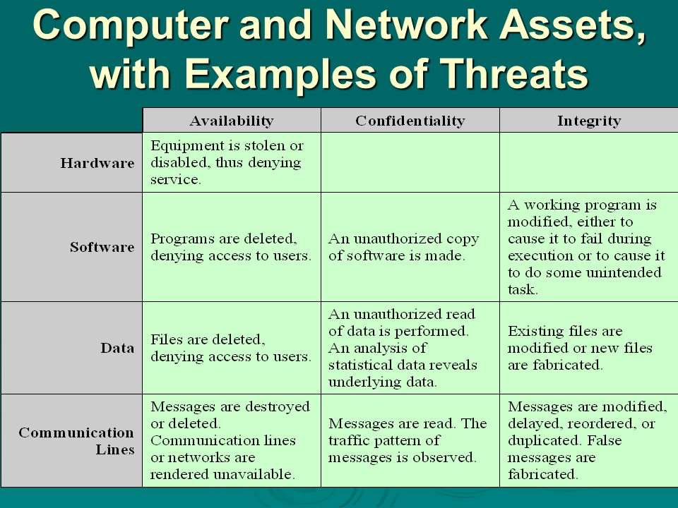 Computer and Network Assets, with Examples of Threats