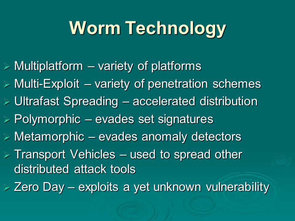 Worm Technology Multiplatform – variety of platforms