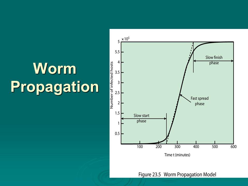 Worm Propagation Stallings DCC9e Worm Propagation –Figure 23.5
