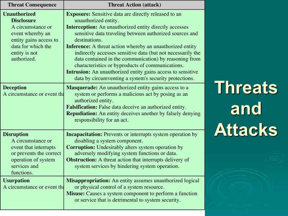 Threats and Attacks Threats and Attacks