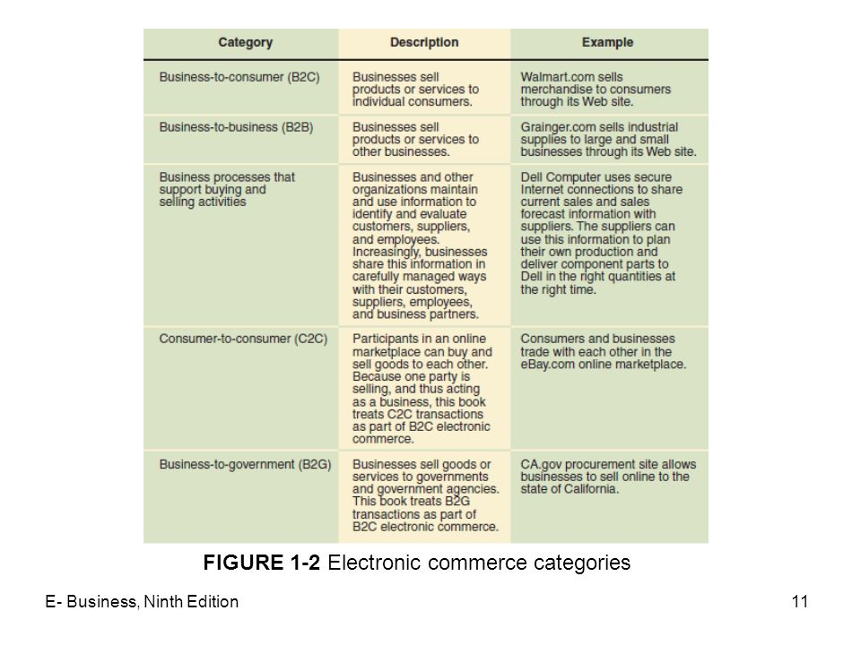 FIGURE 1-2 Electronic commerce categories