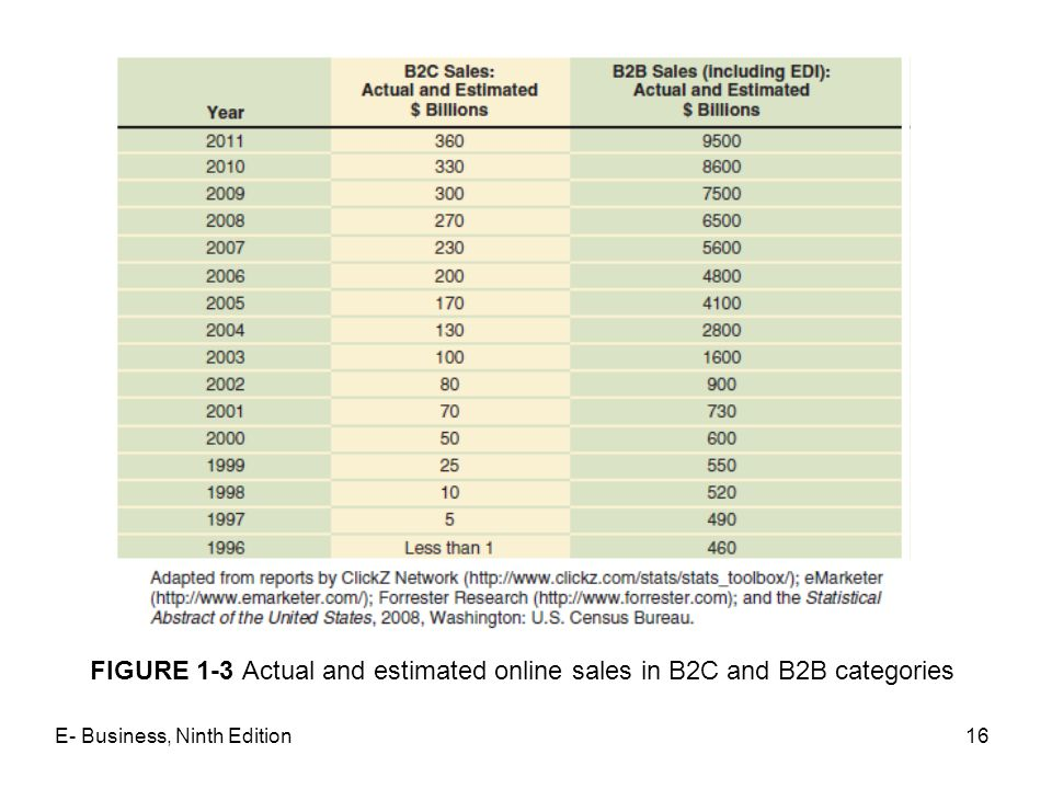 FIGURE 1-3 Actual and estimated online sales in B2C and B2B categories
