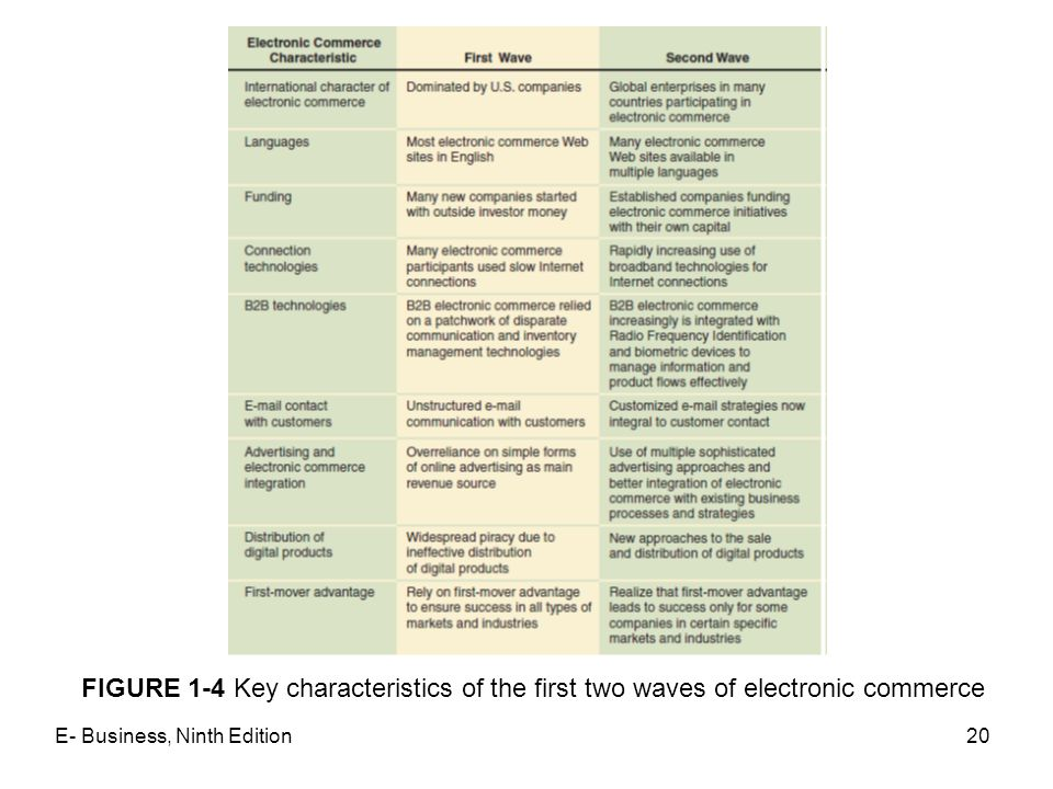 FIGURE 1-4 Key characteristics of the first two waves of electronic commerce