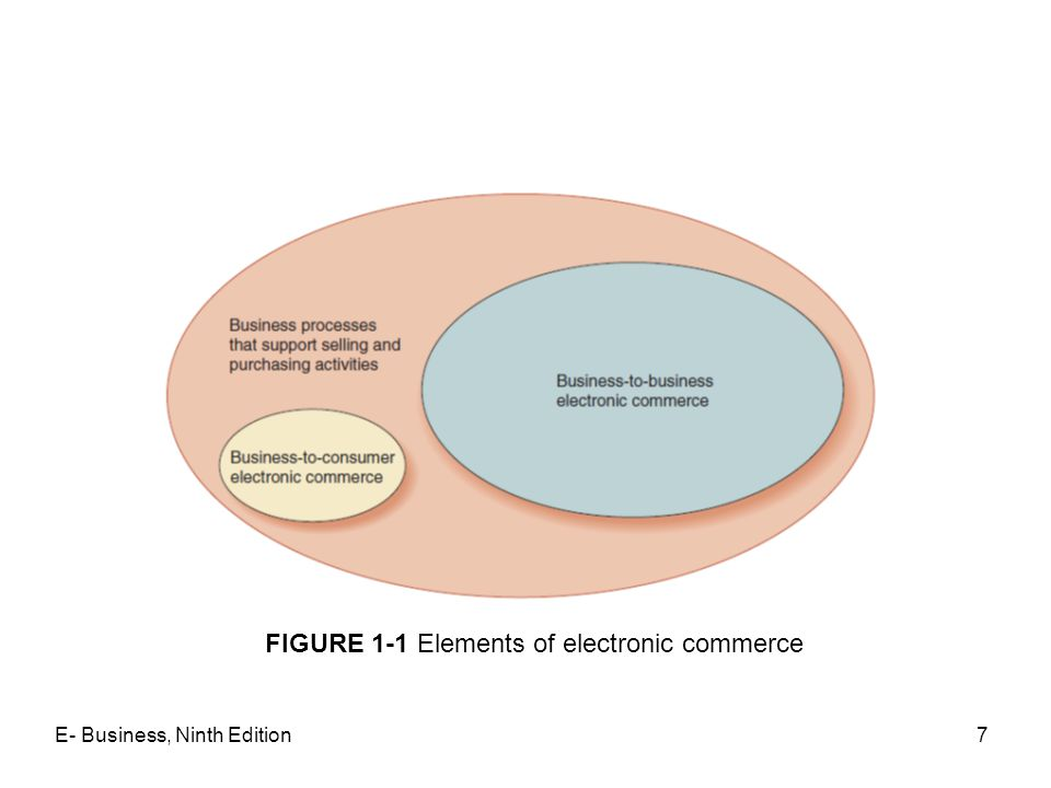 FIGURE 1-1 Elements of electronic commerce
