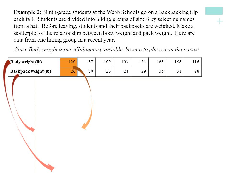 Since Body weight is our eXplanatory variable, be sure to place it on the x-axis!