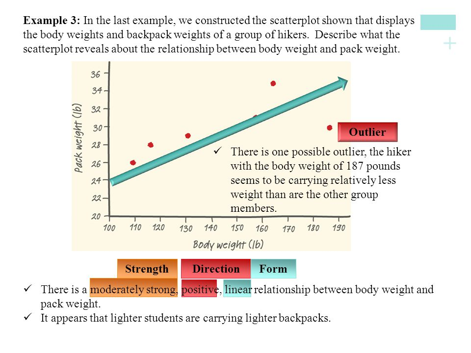 Example 3: In the last example, we constructed the scatterplot shown that displays the body weights and backpack weights of a group of hikers. Describe what the scatterplot reveals about the relationship between body weight and pack weight.