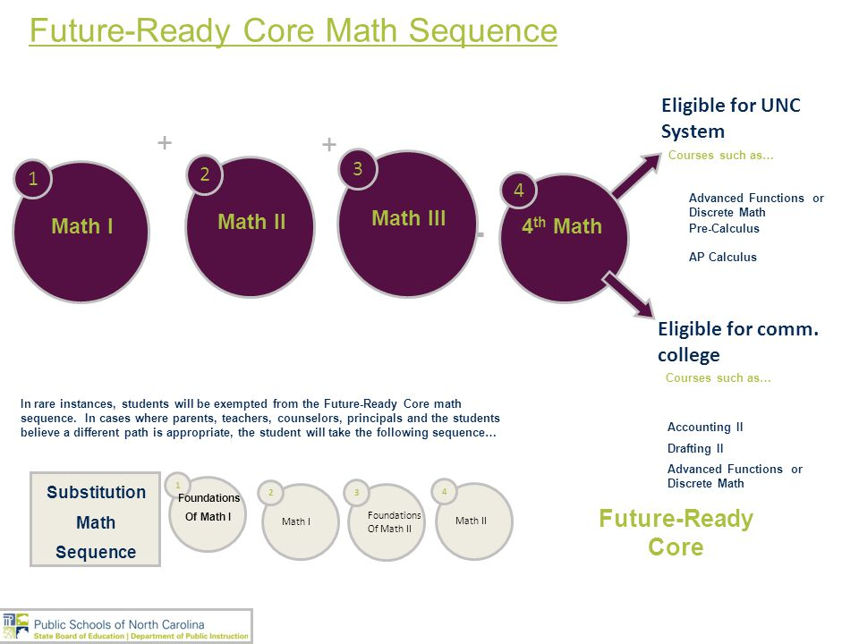 + Future-Ready Core Math Sequence + + Future-Ready Core