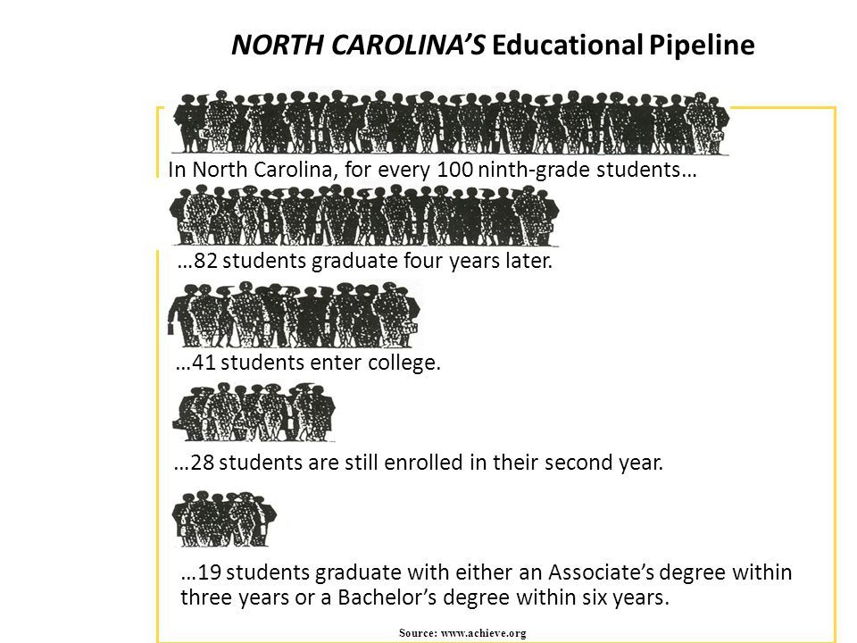 NORTH CAROLINA'S Educational Pipeline Source: