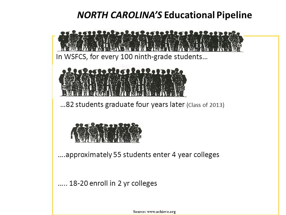 NORTH CAROLINA'S Educational Pipeline Source: www.achieve.org