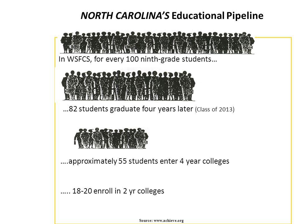 NORTH CAROLINA'S Educational Pipeline Source: www.achieve.org