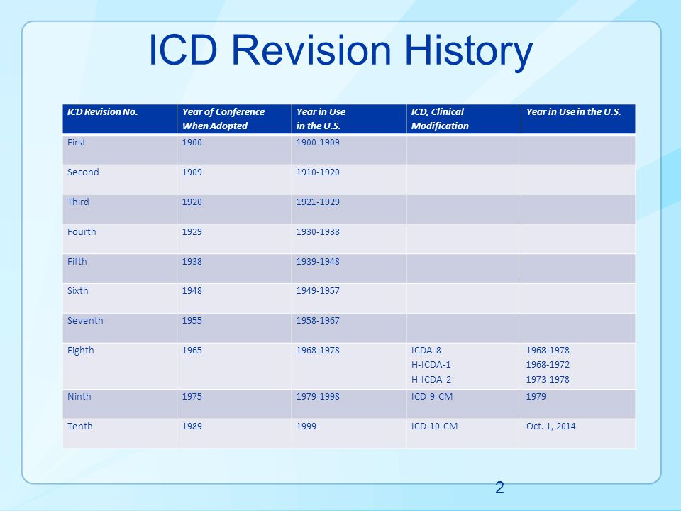 ICD Revision History ICD Revision No. Year of Conference When Adopted