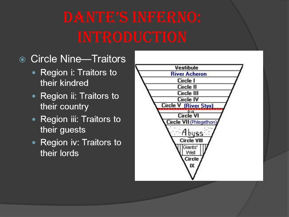 Dante's Inferno: Introduction