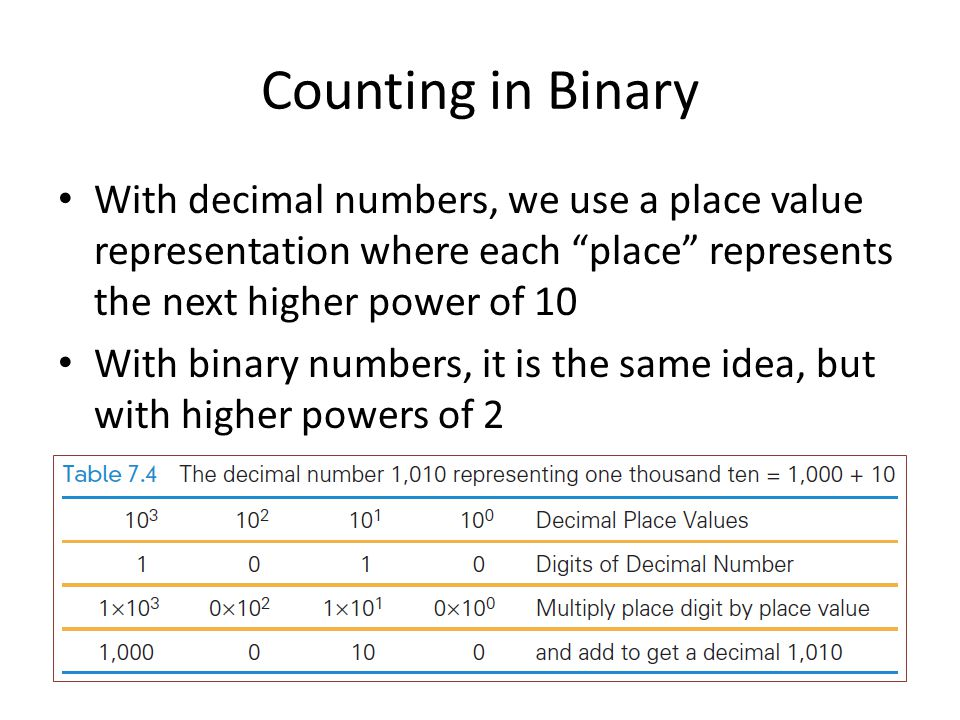 Counting in Binary With decimal numbers, we use a place value representation where each place represents the next higher power of 10.