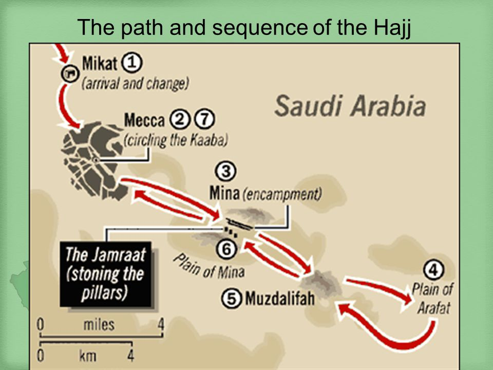 The path and sequence of the Hajj