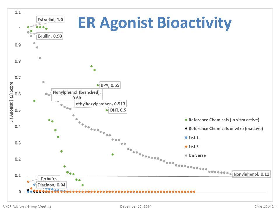 ER Agonist Bioactivity