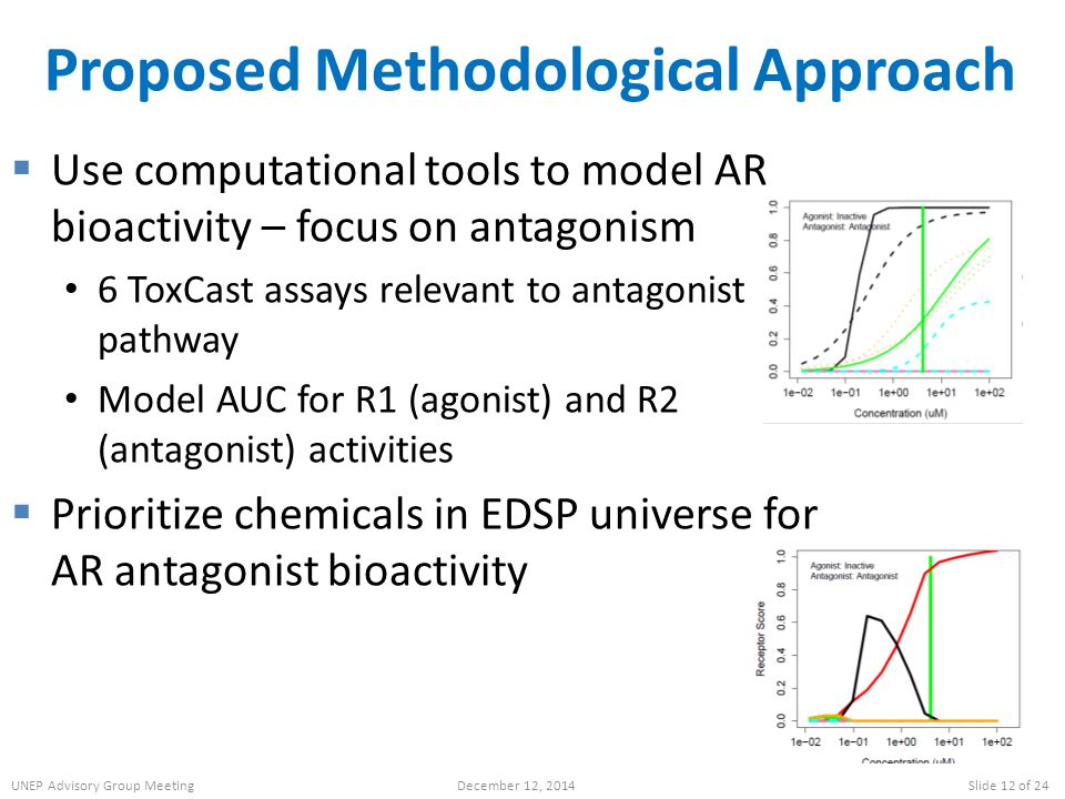 Proposed Methodological Approach