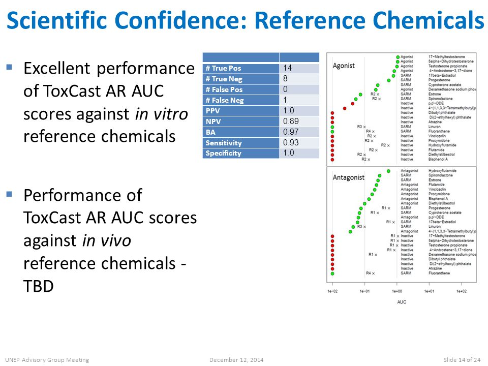 Scientific Confidence: Reference Chemicals