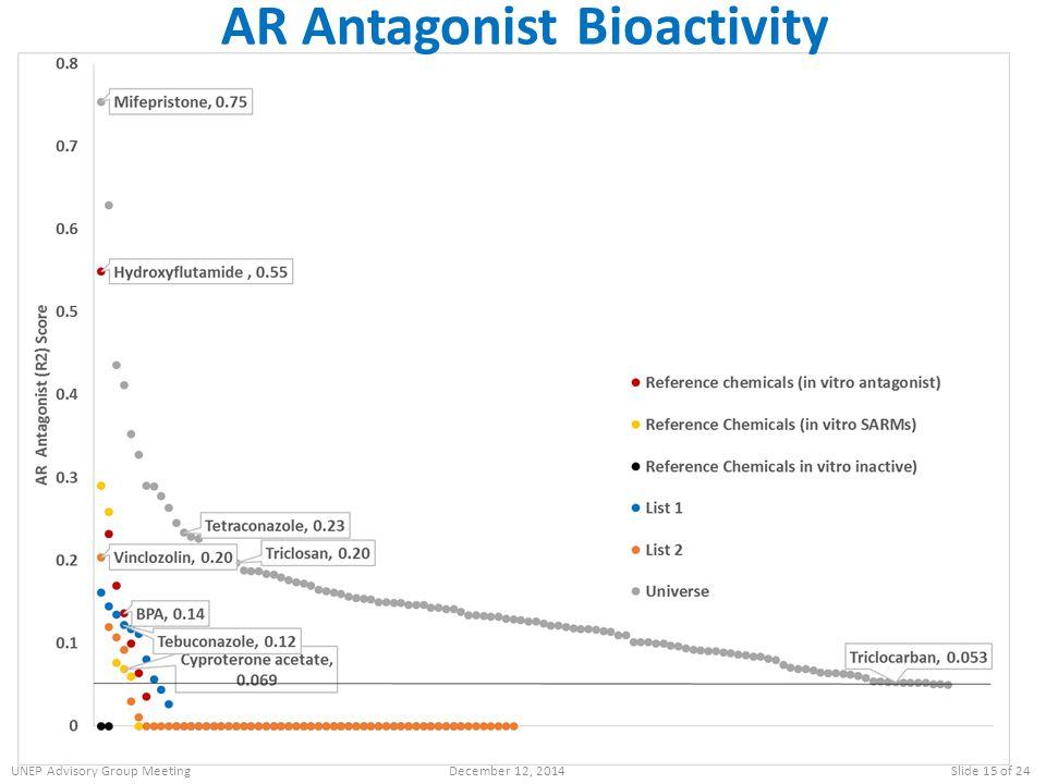 AR Antagonist Bioactivity