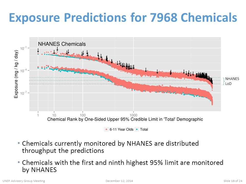 Exposure Predictions for 7968 Chemicals