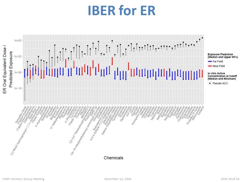 IBER for ER UNEP Advisory Group Meeting December 12, 2014 Slide 20 of 24