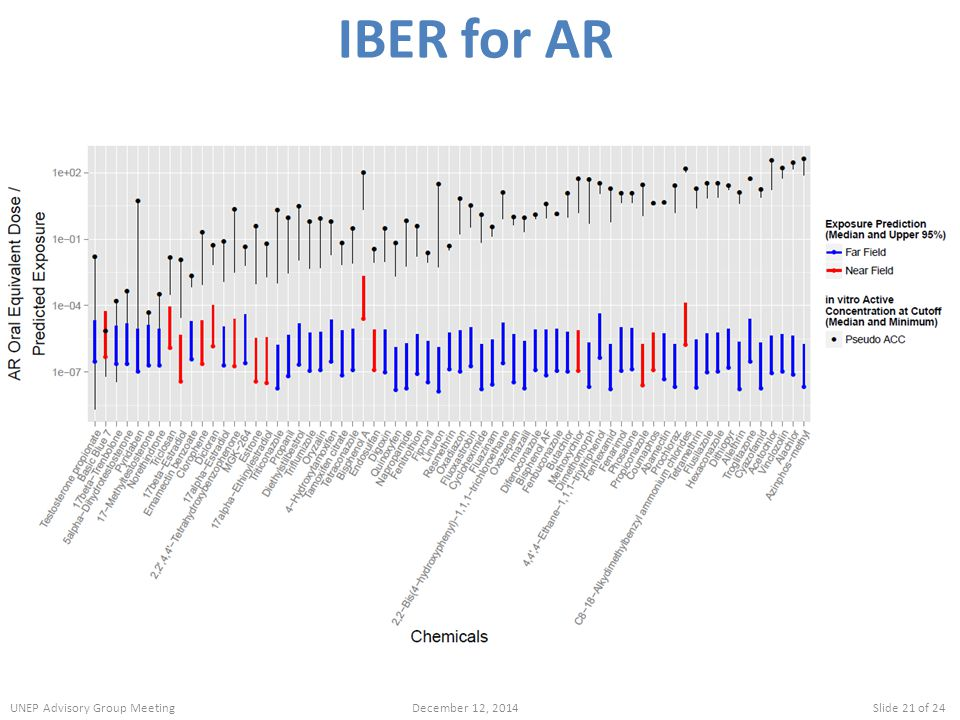 IBER for AR UNEP Advisory Group Meeting December 12, 2014 Slide 21 of 24