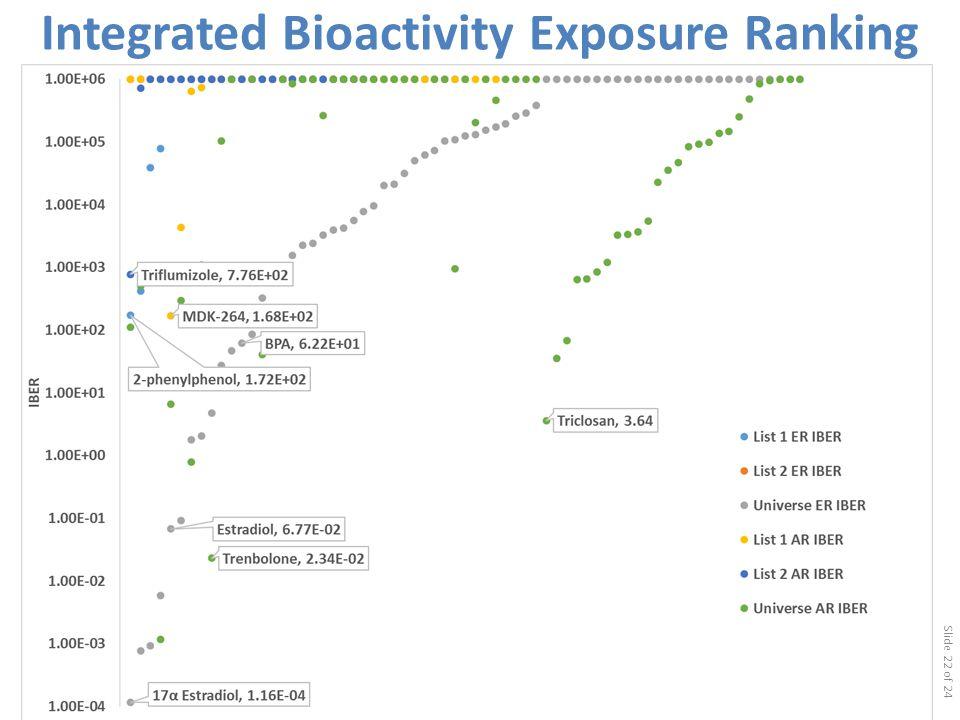 Integrated Bioactivity Exposure Ranking