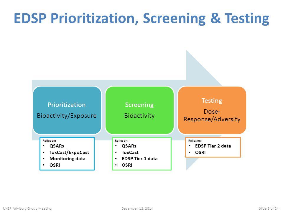 EDSP Prioritization, Screening & Testing