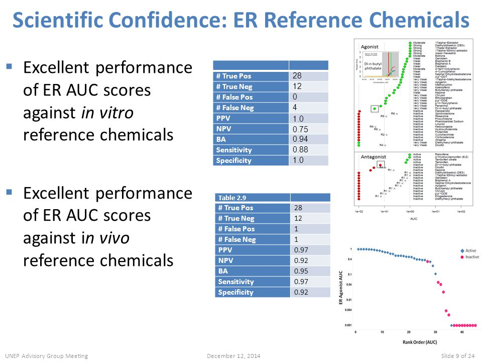 Scientific Confidence: ER Reference Chemicals
