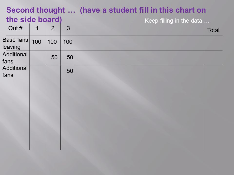 Second thought … (have a student fill in this chart on the side board)