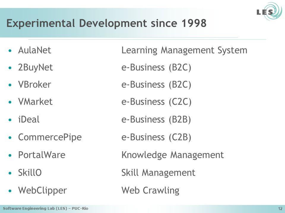 Experimental Development since 1998