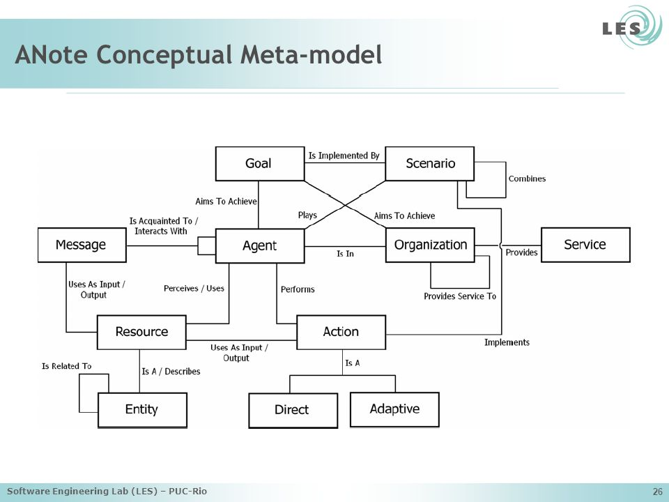 ANote Conceptual Meta-model