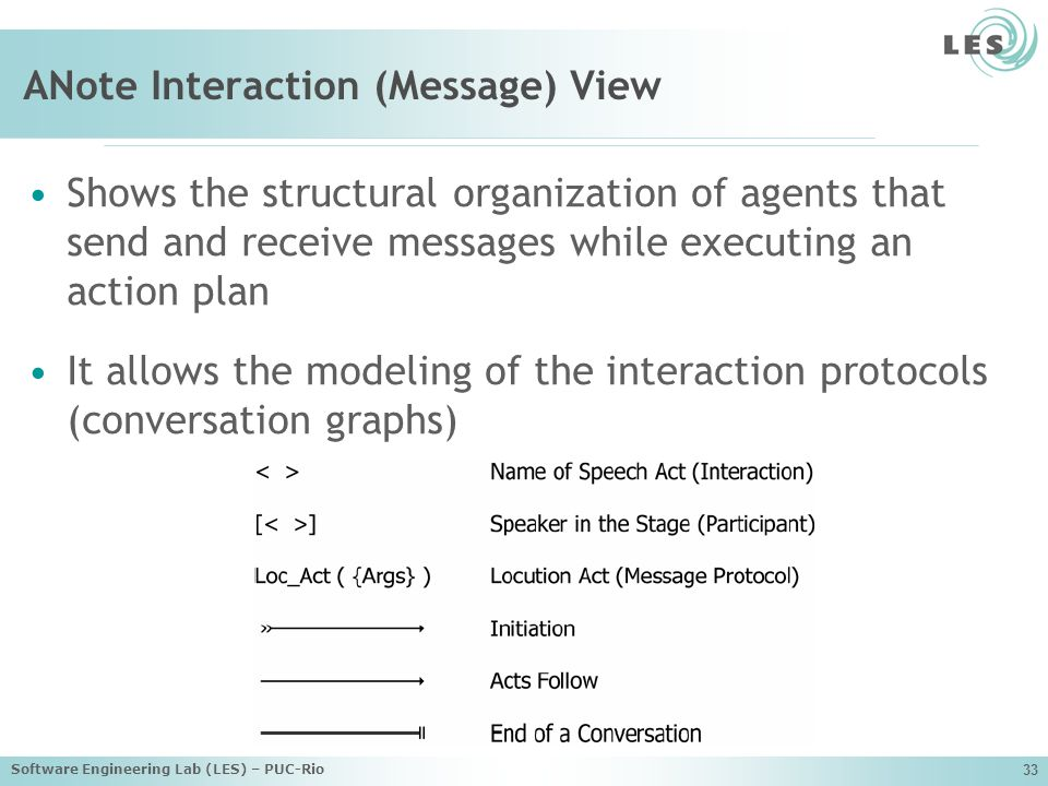 ANote Interaction (Message) View