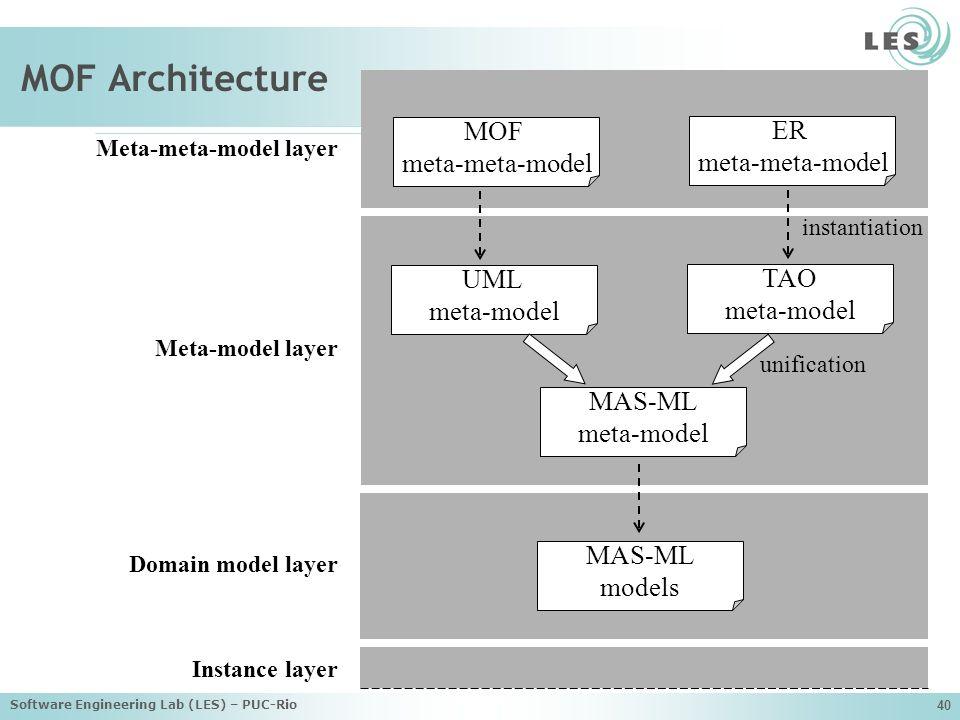 MOF Architecture MOF ER meta-meta-model meta-meta-model UML TAO