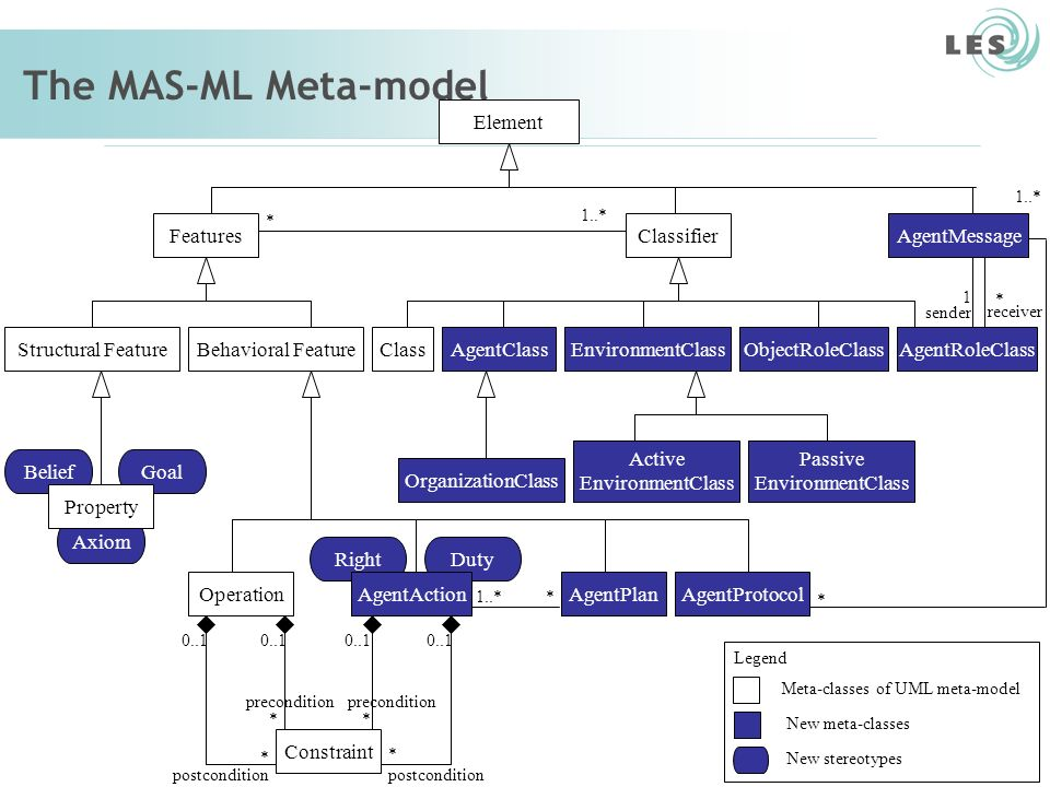 Meta-classes of UML meta-model
