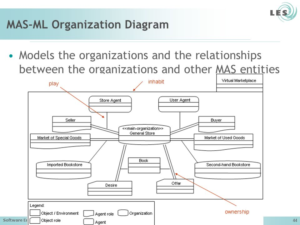 MAS-ML Organization Diagram