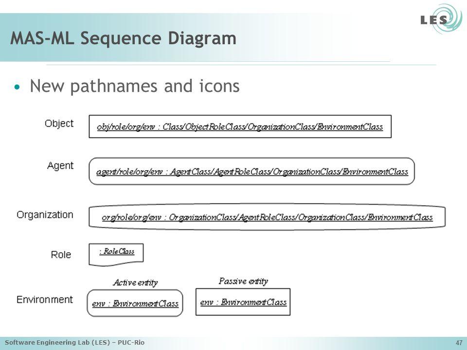 MAS-ML Sequence Diagram